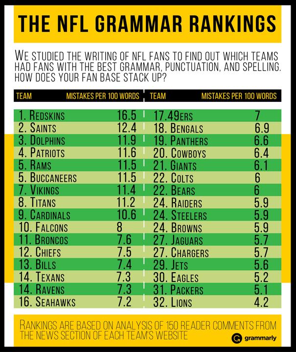 NFL Fans Grammar Rankings